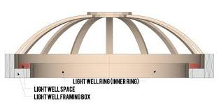 you have the option to add a light ring to your ceiling dome a light ring is a secondary inner ring think of this as a ledge along ceiling domes with lighting