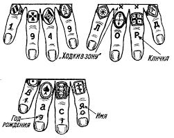 татуировки перстни