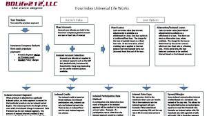 Index Universal Life 101 Bdlife 212