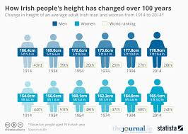 Height Chart With People Chart How Irish Peoples Height Has Changed Over 100 Years