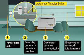 How electric generators work Simple Wholehousegeneratordiagram Slideserve How Do Generators Work Common Generator Questions Answered