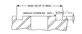 Sae J518 O Ring Assortment Kits
