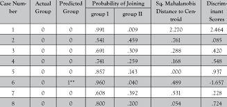 Casewise Statistics Download Table