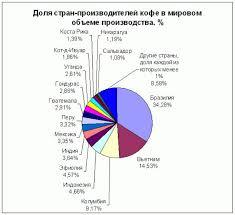 Реферат Анализ рынка кофе Как утверждает статистик в 2008 году крупнейшими производителями кофе в мире являлись Бразилия 34 3% Вьетнам 14 5% и Колумбия 9 2%