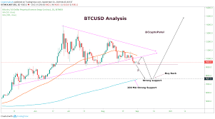Bitcoin Daily Chart Updates 7634 Next For Bitmex Xbtusd