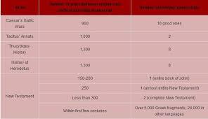 New Testament Manuscripts Chart Bible Manuscript Chart More Evidence Of The Bible Than