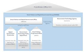 Pmo Formation Of The Smart Nation And Digital Government