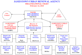New York City Police Department Organizational Chart Nyc Dep Org Chart Related Keywords Suggestions Nyc Dep