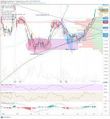 Apple (AAPL) Stock Forecast: Why is ...