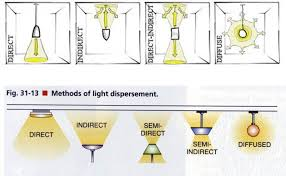 types of interior lighting. Types Of Lighting Fixtures - Google Search Interior Y
