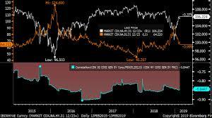 Cdx Index Chart