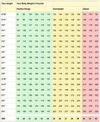 Walking Chart How Much To Walk To Lose Weight Chart Awesome The Weight