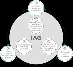 British Airways Organisational Chart Iag International Airlines Group