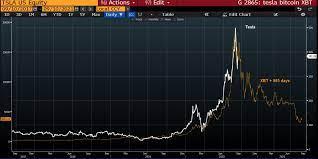 Il grafico delle azioni di Tesla ricorda quello di Bitcoin nel 2017