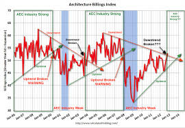 Architectural Billings Index Chart Aec Industry In An Uptrend Allen Shariff