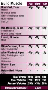 sle muscle building meal plan for ideal weight of 190 pounds