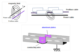 tips on shielding and grounding in industrial automation in high frequencies these effects are absorbed by the cable shield whenever possible connect the cable boxes on the equipotential line system