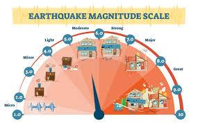 Earthquake Magnitude Levels Vector Illustration Diagram