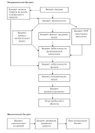 Курсовая работа Структура генерального бюджета организации  Курсовая работа Структура генерального бюджета организации порядок и особенности его разработки