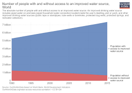 How Much Water Should I Drink Chart Clean Water Our World In Data