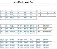 Latin Infinitives Chart Latin Master Verb Chart Diagram Quizlet