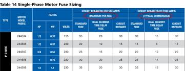 Motor Resistance Chart Column By Column Greatest Hits Franklin Aid