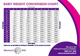 Baby Girl Weight Chart Printable Baby Weight Charts For Boys And Girls