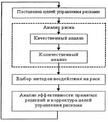 Этапы процесса управления предпринимательскими рисками Представленные на схеме этапы процесса управления риском можно подразделить на две составляющие группы анализ риска и меры по устранению и минимизации