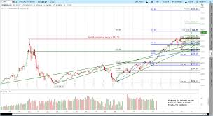 2 11 2017 Nasdaq Composite Comp 15 Year Cup With Handle