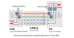 fundamentals of power over ethernet (poe) fiber optic power over ethernet cable diagram Power Over Ethernet Wiring Diagram #29