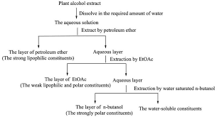 Polarity Chart Of Organic Solvents Analytical Methods Of Isolation And Identification Intechopen