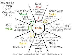 Feng Shui Bed Direction North South East West