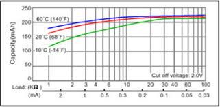 Button Cell Battery Comparison Chart Lithium Primary Battery Packs Lithium Battery Packs