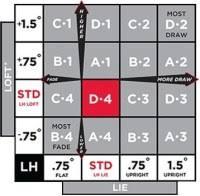 Titleist 915 Driver Adjustment Chart New Titleist 915