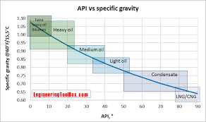 55 Gallon Drum Inches To Gallons Chart Api Gravity