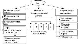 Курсовая работа Производственная структура предприятия и пути её  На рисунке 1 представлена схема производственной структуры цеха