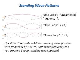 Standing Wave Pattern Awesome Inspiration Ideas