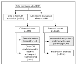 New Admission Charting Flowchart Of Intensive Care Unit Icu Admissions Download