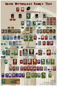 best images about greek r mythology toga greek mythology family tree