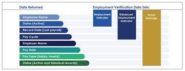 employment dates verification merchant boost employment verification data sets
