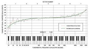 Entropy Piano Tuning Thatsmaths
