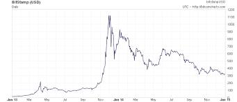 At what price did bitcoin start trading? Faq Bitcoin