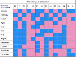 Chinese Birth Chart Using Lunar Age Chinese Lunar Calendar Baby Gender Predictor Baby Gender