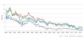 Uk Bond Yields Chart 10 Year Government Bond Yields At Exceptionally Low Levels