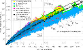 File Nuclear Chart From Ktuy Model Png Wikipedia
