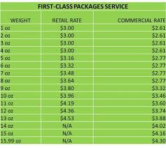Postal Rate Chart Pdf Methodical Postage Rates 2019 Chart For Metered Mail Postage