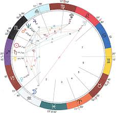 The Bowl Planetary Pattern In Astrology