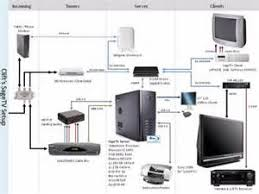 similiar wireless router setup keywords wireless router setup diagram