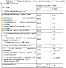 Отчет по производственной практике по бухгалтерскому учету в ТОО  Одним из оснований для начисления заработной платы является табель учета рабочего времени форма № Т 12 или Т 13 который отражает количество отработанного