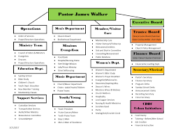 Youth Ministry Organizational Chart Faith Temple Cogic Abq Nm 87102 Org Chart